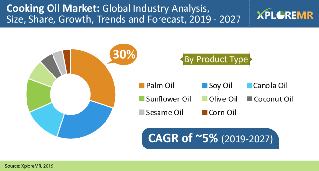 Cooking Oil Market