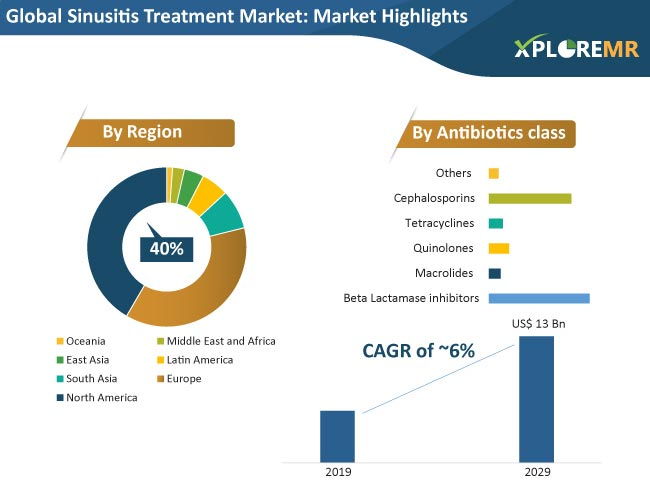 global sinusitis treatment market