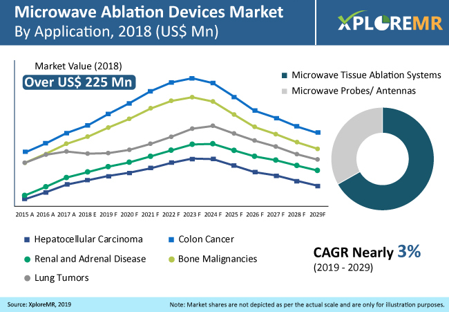 Microwave Ablation Devices Market