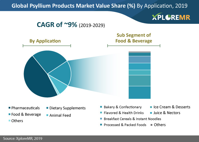 psyllium products market